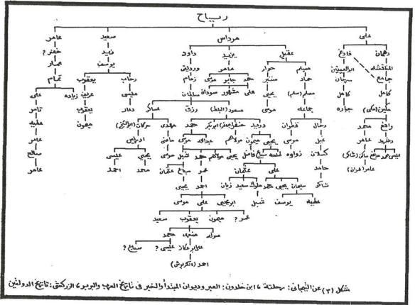 قبائل بني رياح الجزائر
