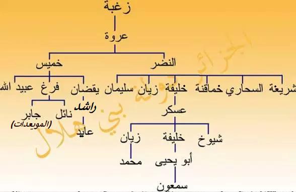 قبائل عروة بن زغبة الهلالية