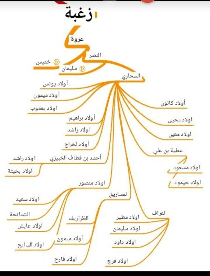les tribus Arabes de SAHARI en algérie – قبائل السحاري الهلالية في بسكرة+الجلفة+تيارت الجزائر