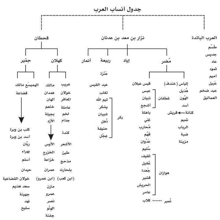 من هم العرب Qui Sont Les Arabes Tribus Algeriennes