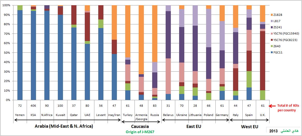 FGC11 j1-subclades-geo-distrib