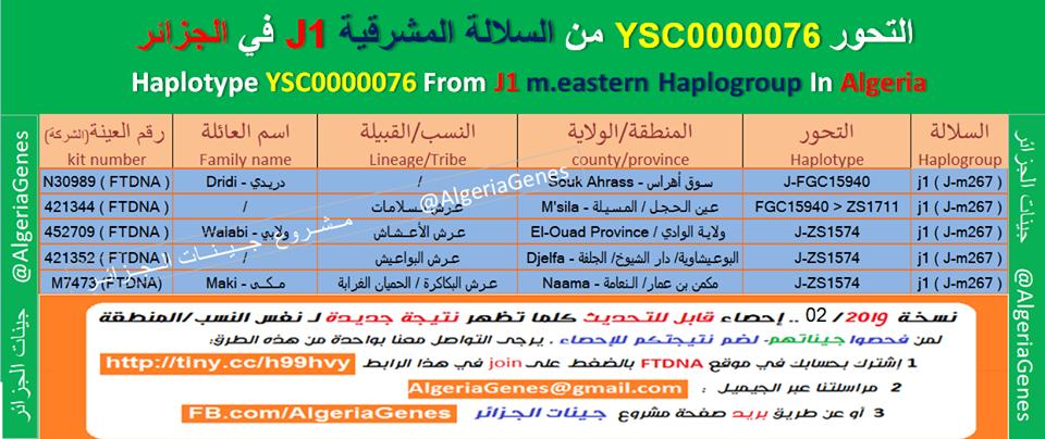 عينات التحور J1-YSC0000076 فيالجزائر